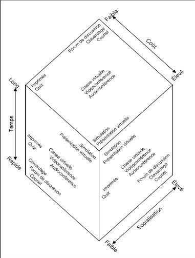 Cube des méthodes